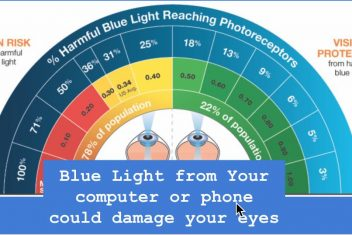 Blue light from your computer or phone could damage your eyes